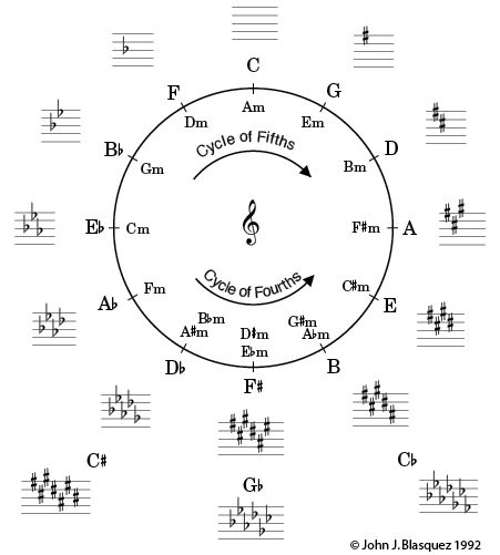 Cycle-of-Fifths.jpg